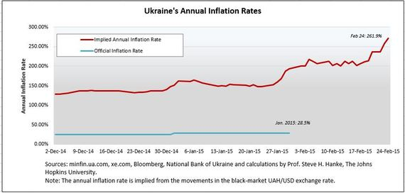 2015-02-25-UkraineInflation224v2.JPG