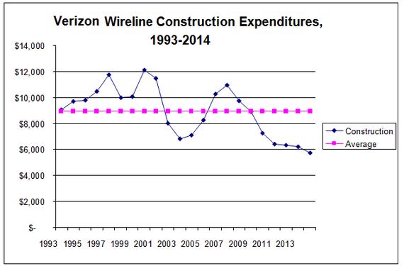 2015-02-25-Verizonwirelineconstruct.png
