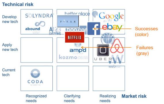 2015-02-25-startupsuccessfailures.jpg