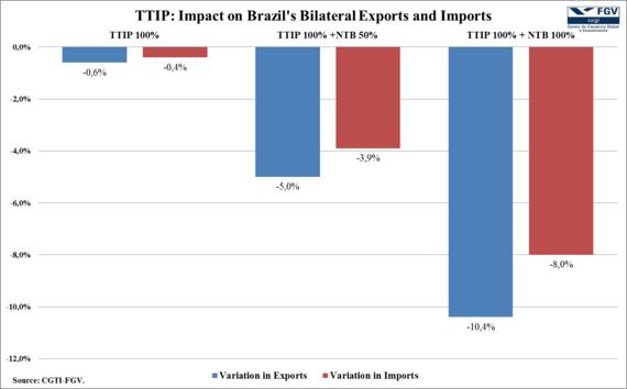 2015-02-26-TTIPTPPBrazilchart1.png