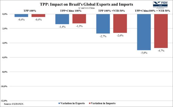 2015-02-26-TTIPTPPBrazilchart2.png