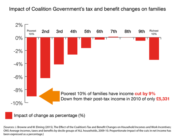 2015-02-26-TaxBenefitChangespercent01.png