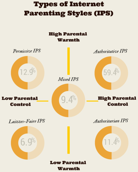 2015-02-27-InternetParentingStyles_Inforgraphic.png