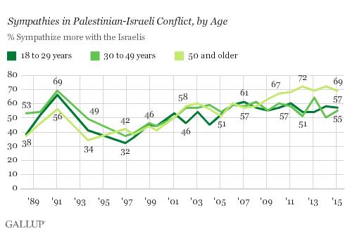 2015-03-02-GallupIsraelSympathyByAge.png