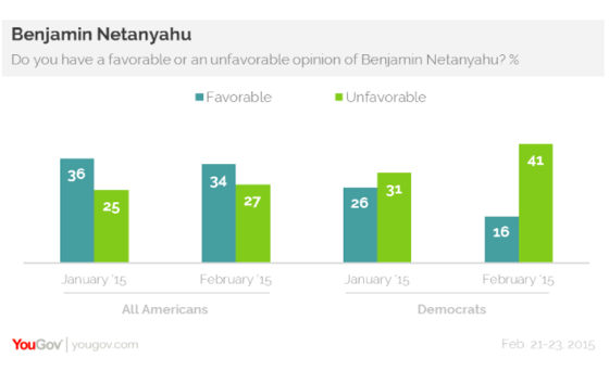 2015-03-02-YouGovNetanyahu2.png