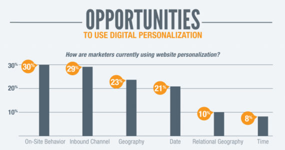 2015-03-03-HowCanMobileMakeMarketingMorePersonalized_infographic.png6401886.png