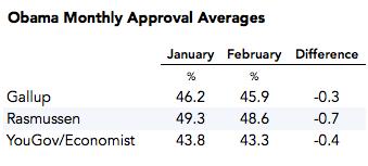 2015-03-03-ObamaApprovalAverages2.png