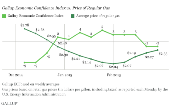 2015-03-04-1425468634-2280319-GallupEconConfidenceGasPrices.png