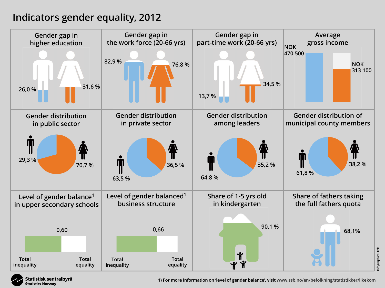 gender equality in progressive policies and major 2015 03 05 1425570616 9132742 ssbgenderstatistikk png