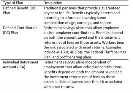 2015-03-12-1426204247-5791058-TypesofRetirementPlans_Table.jpg