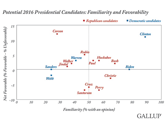 an analysis of presidential candidate george w bushs opinions on the issues of abortion and the affi On the canvas of presidential history, moral issues have painted a george w bush put in neustadtâs analysis of presidential power has been subject.