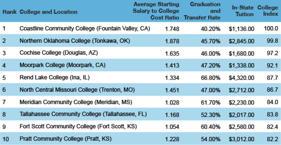 colleges ranked hottest singles