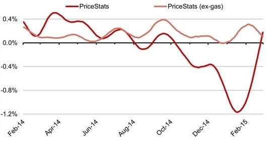 2015-03-16-1426475186-1929844-PriceStatsCoreInflationmom.jpg