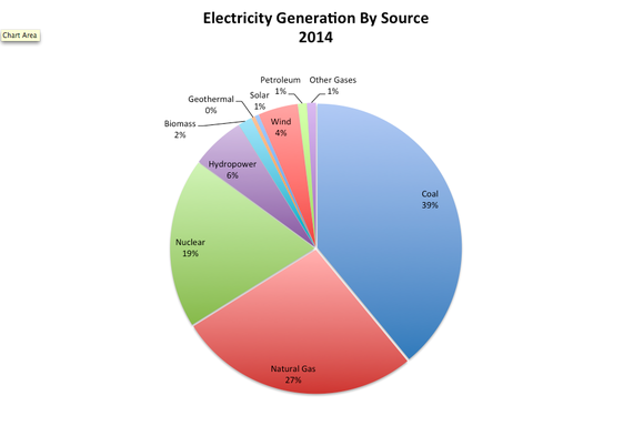 2015-03-24-1427229427-3852270-Electricity_Generation_2014_Renewables_NaturalGas_Nuclear.png