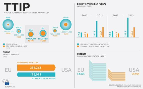 Ttip Opportunities And Risk Of An Eu Us Free Trade Agreement