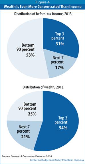 2015-03-29-1427655062-3563476-WealthIncomeInequality.jpg