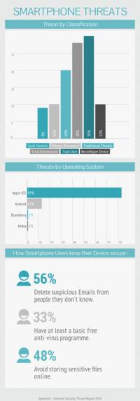 2015-03-30-1427725298-9747634-Smartphonethreats.png