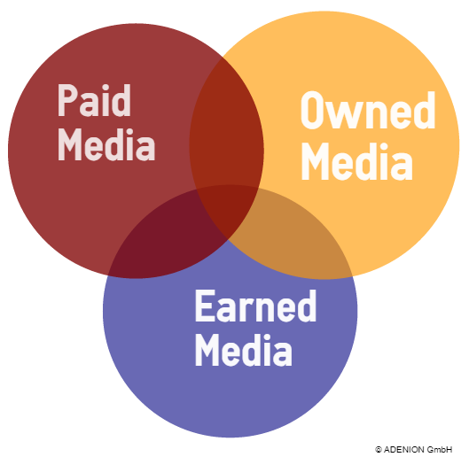 2015-03-30-1427729807-6150556-paid_owned_earned.png