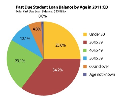 how to find out total student loan debt