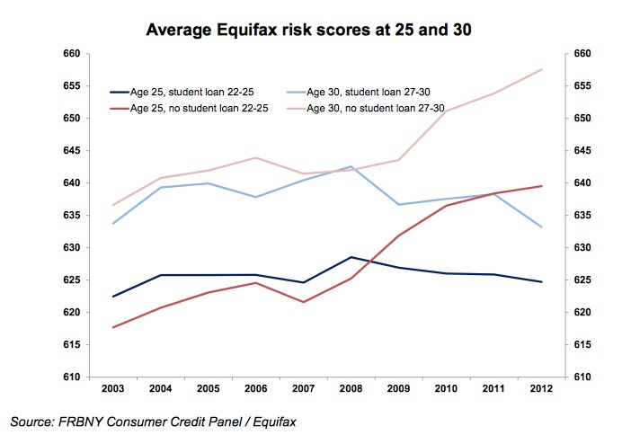 An Analysis of College Loans and the Student Borrowers