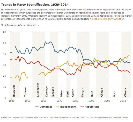 2015-04-08-1428494648-4757083-PewPartyIDTrends19392014.png
