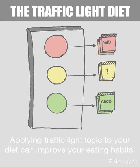 2015-04-09-1428609008-3717020-trafficlightdiet.jpg