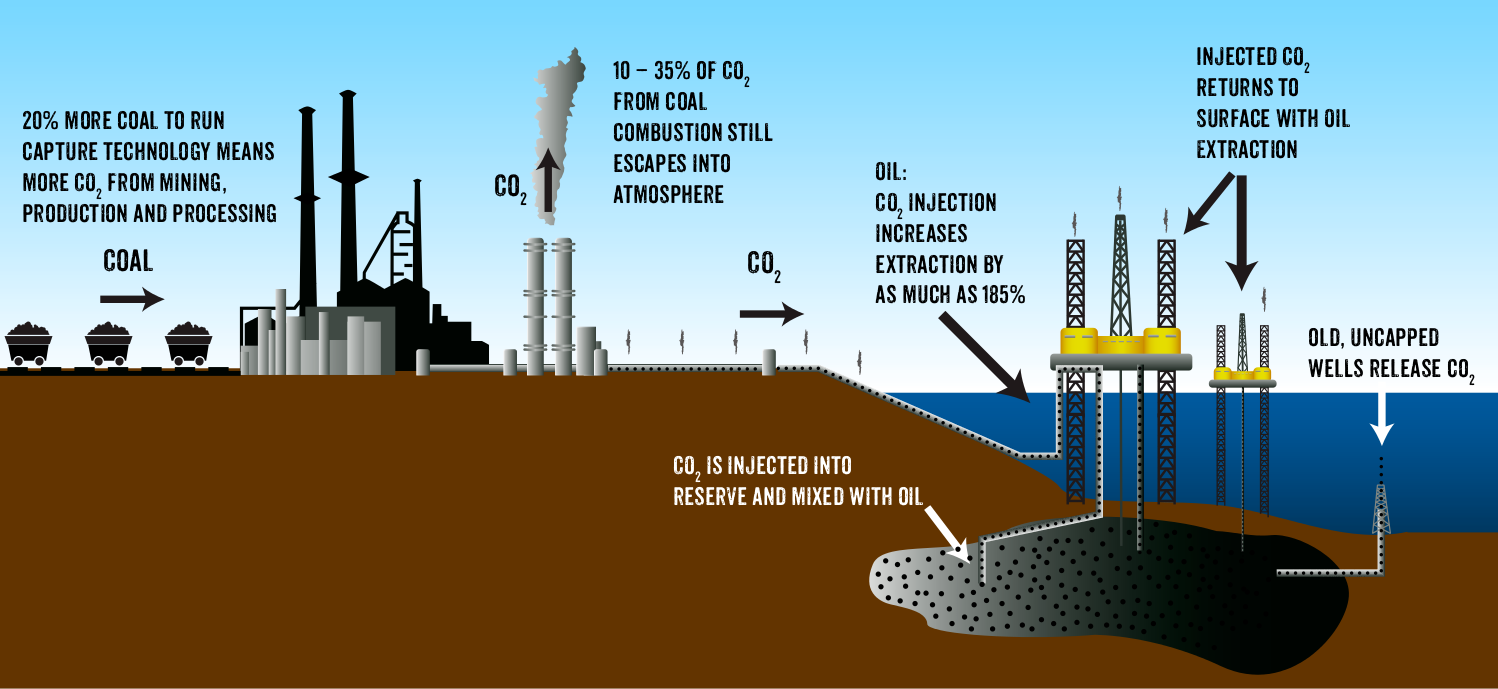 clean coal Coal pollution mitigation, often referred to by the term clean coal, is a series of systems and technologies that seek to mitigate the pollution and other environmental effects normally associated with the burning (though not the mining or processing) of coal, which is widely regarded as the dirtiest of the common fuels for industrial processes and power generation.