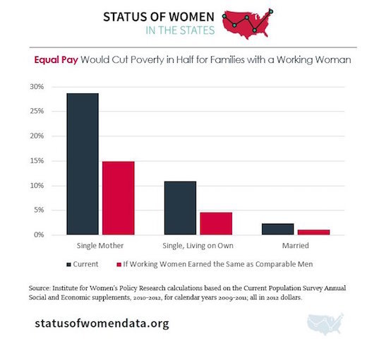 womens struggle for equality with men in the united states Essay about womens's struggle for equal rights 618 words | 3 pages of women rights in the political, social, and economic equality to men one would think that as the political, social, and.