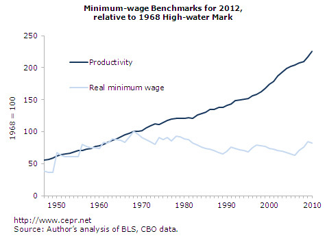 2015-04-15-1429070876-5006869-productivitywages