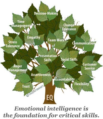 the brain and emotional intelligence pdf