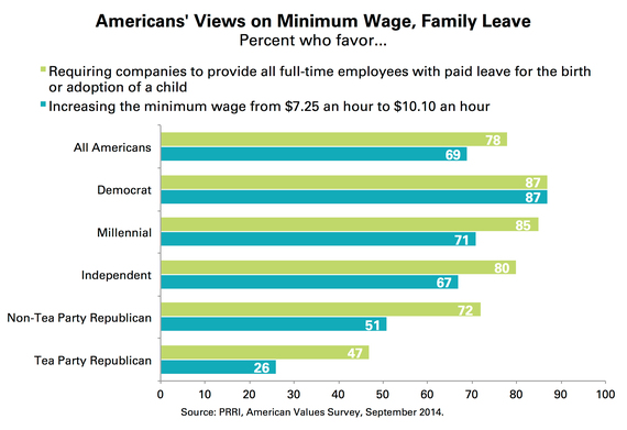 2015-04-22-1429715416-7510707-PRRI_Minimum_Wage_Family_Leave.jpg