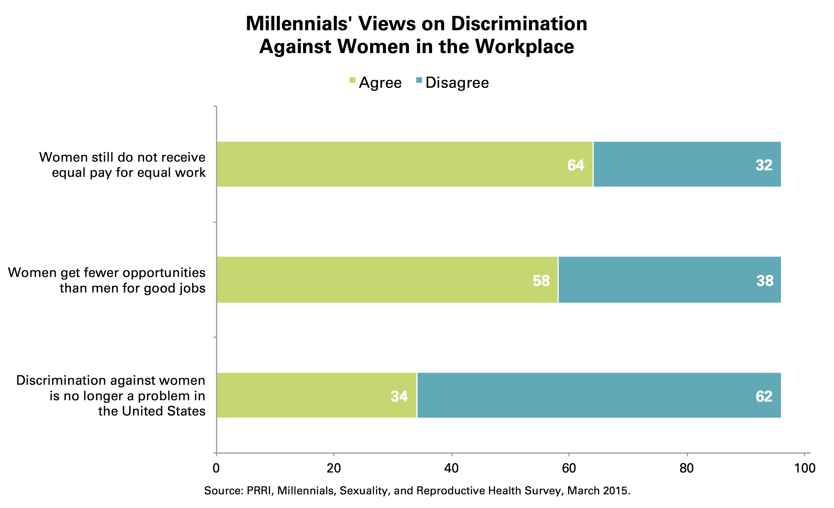 economy discrimination workplace
