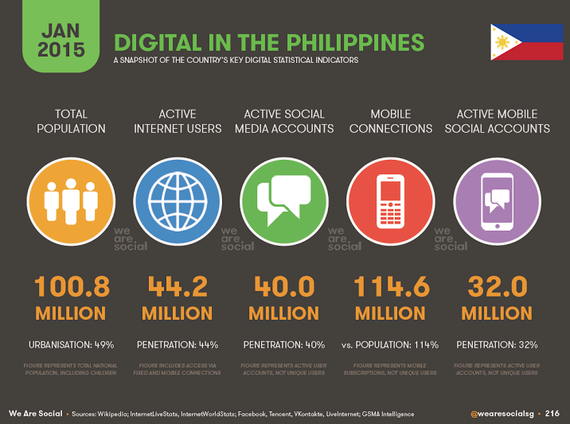 2015-04-23-1429778757-1660834-DigitalMarketinginthePhilippines2015.png
