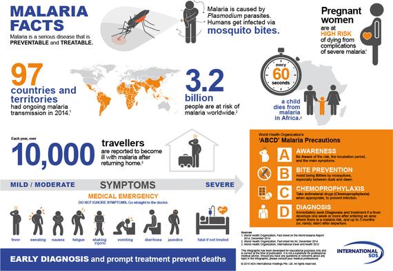 2015-04-23-1429810060-9418365-MalariaFactsInfographic.jpg