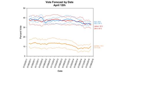 2015-04-24-1429878044-9955072-VoteforecastApril12thfigure1.png