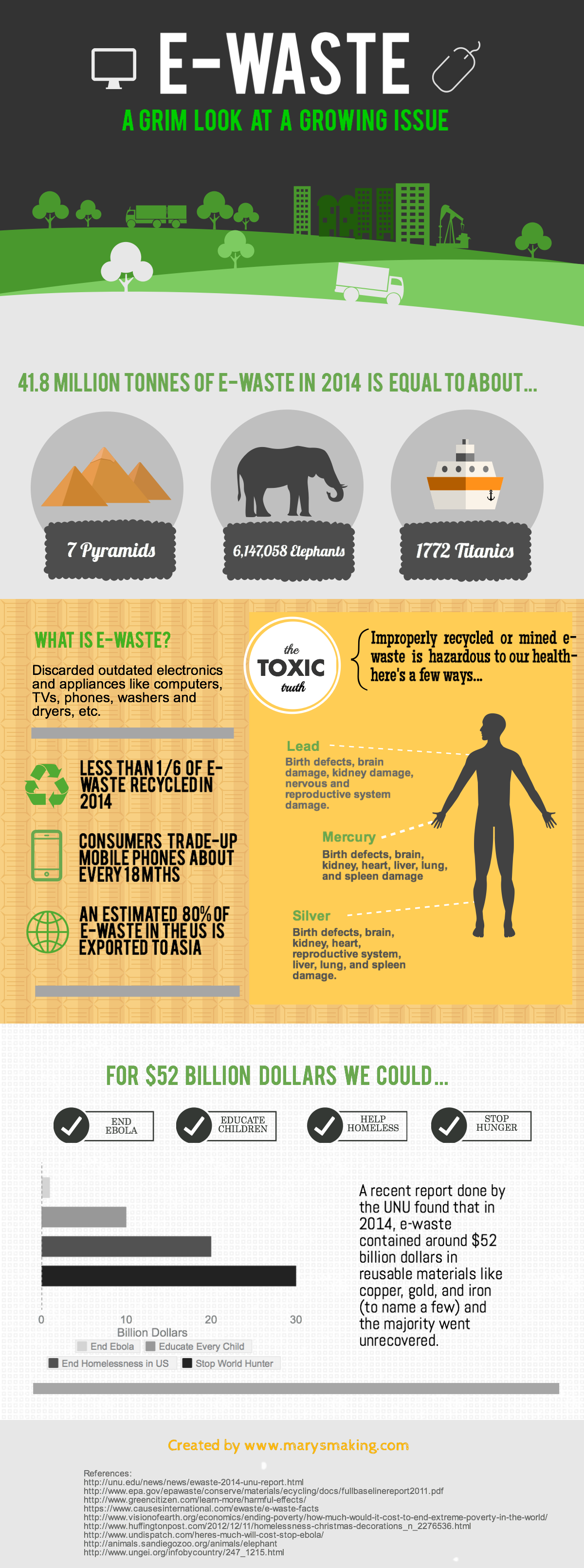 the dark side of the digital age e waste the huffington post 2015 04 24 1429916937 5116361 untitledinfographic png