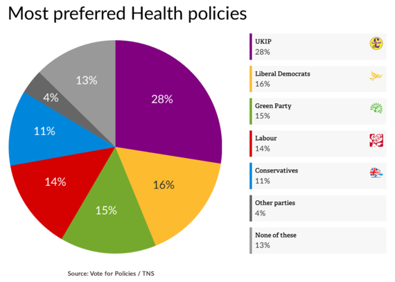 Most preferred policies: Health