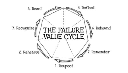 failure before success essay Failure can lead to success 6 pages 1453 words august 2015 saved essays save your essays here so you can locate them quickly.