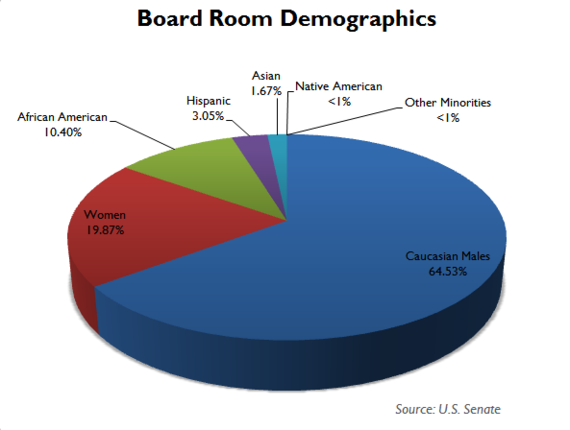 2015-05-05-1430790633-3848558-boardroomdemographics.PNG