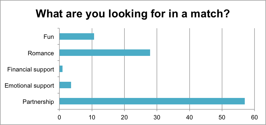 survey about online dating