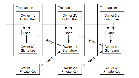 Bitcoin Paper