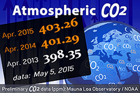 2015-05-06-1430929475-7691854-Co2April201320142015.png