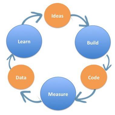 2015-05-06-1430932809-979600-ideasbuildcodemeasure.jpg