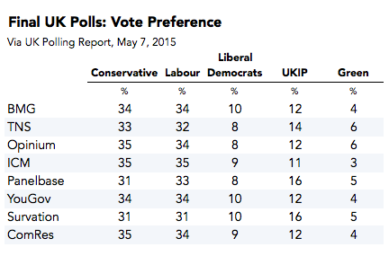2015-05-07-1431000130-3874754-FinalUKPolls.png