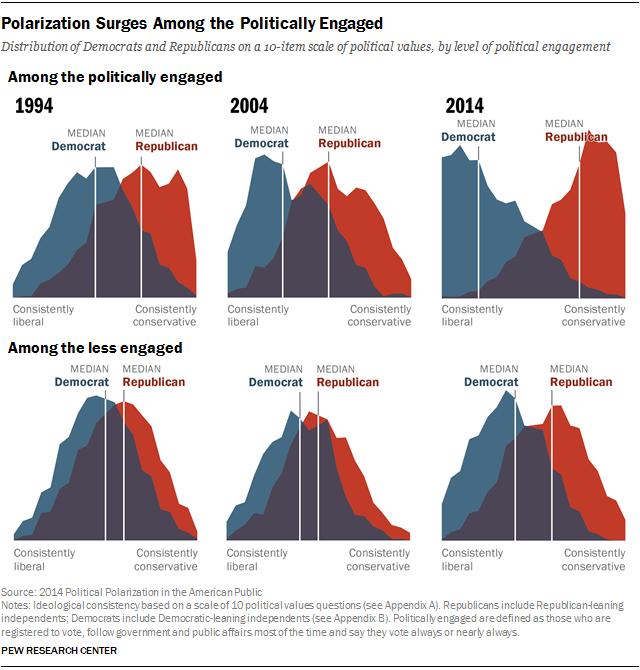 2015-05-08-1431108646-1554095-polarizationpoliticallyengagedus.png
