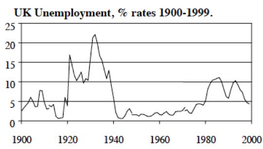 2015-05-11-1431359113-1474456-NiallFergusonUKunemployment.png