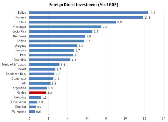 fdi and its impact on gdp The impact of terrorism on foreign direct investment the behavior of foreign investors is difficult to predict and depends on a number of factors, including conventional wisdom, prior experience, perception and tolerance of economic and political risk, and long-term objectives.