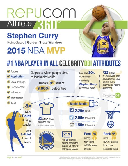 2015-05-15-1431655628-5321584-StephCurry360InfGrphc1170x1514.jpg