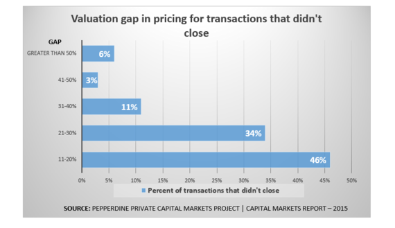 2015-05-15-1431699154-4936251-PepperdineCMR2015valuationgap.PNG