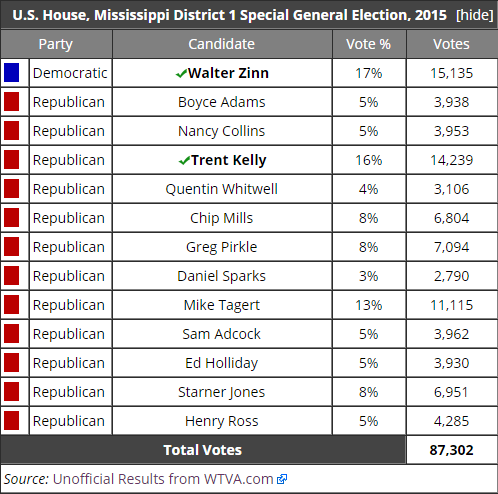 special runoff election results